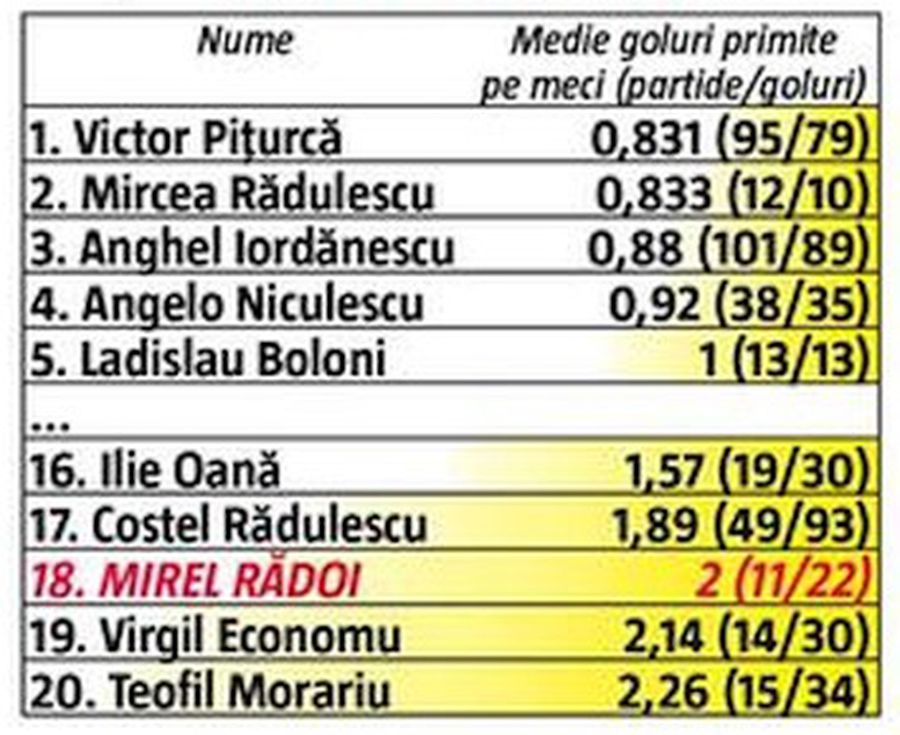 Mirel Rădoi e cel mai slab selecționer din istoria României! I-a pus în valoare pe Daum și Contra