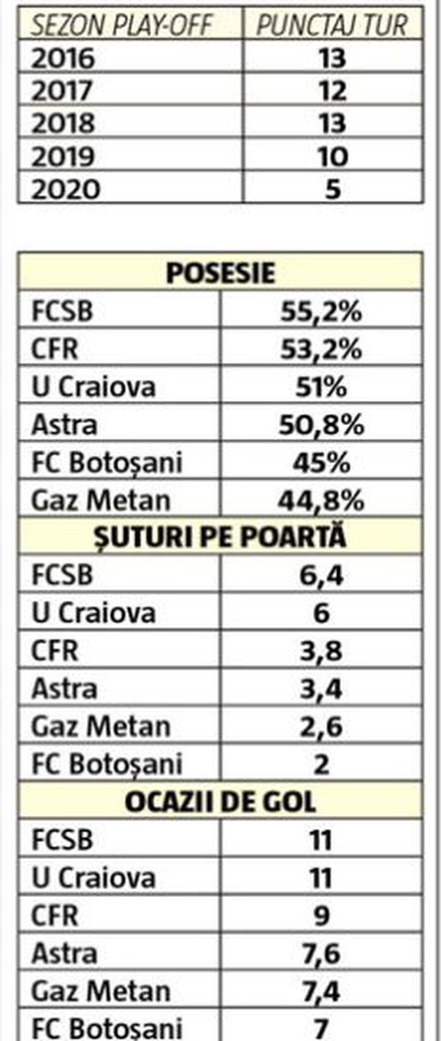 FCSB. Concluzie șocantă a firmelor de monitorizare: FCSB, numărul 1 în play-off! E peste CFR și CSU Craiova, deși are doar o victorie