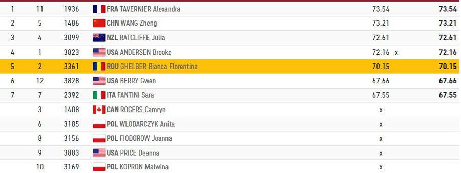 Știri de ultimă oră de la Jocurile Olimpice - 3 august 2021 » Bianca Ghelber a încheiat pe locul 6 finala de la aruncarea ciocanului + Diagnosticul Larisei Iordache