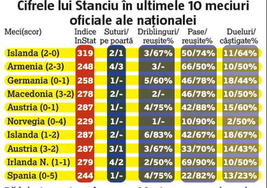 În sfârșit, România și-a regăsit liderul! Cine a fost motorul naționalei cu Islanda: cifre de excepție
