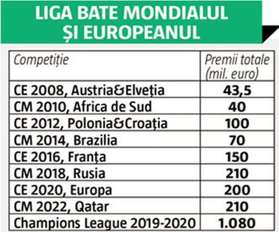 Euro nu se compară cu Champions League » Diferență astronomică între marile competiții: UCL nu are adversar