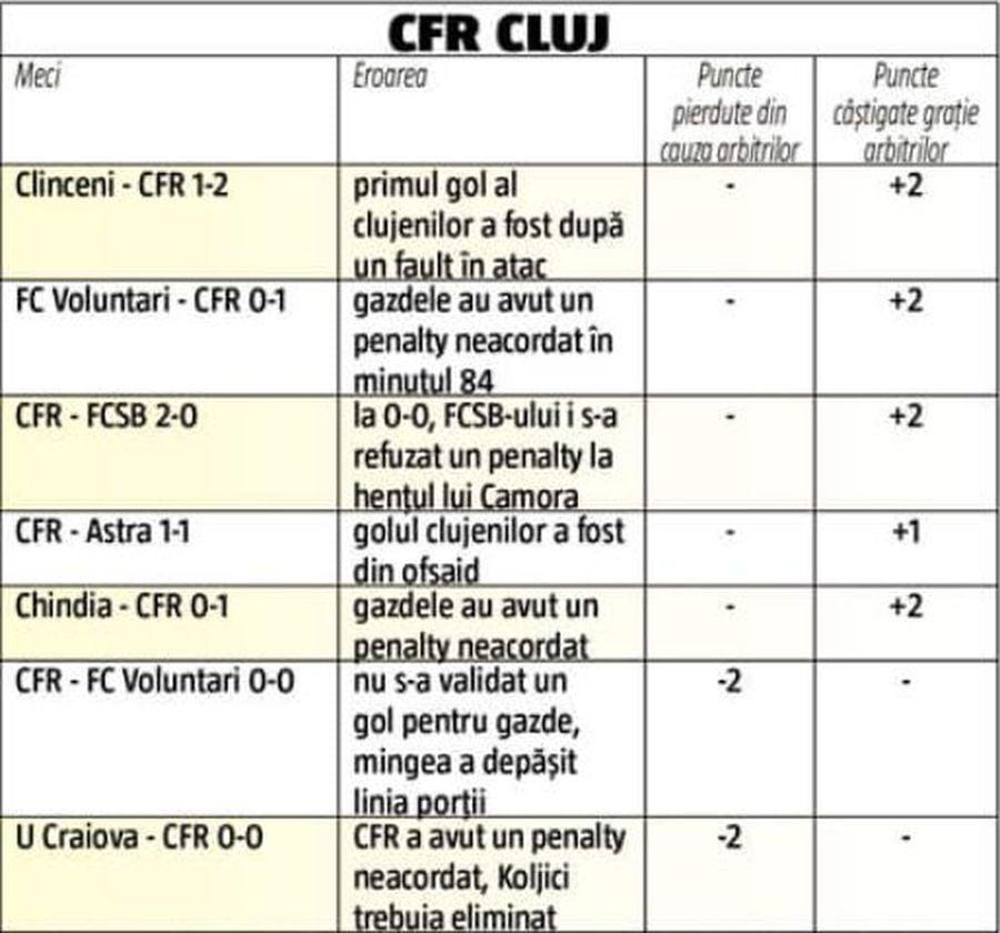 TOTAL: Clujenii au câștigat 5 puncte grație arbitrilor în sezonul regulat