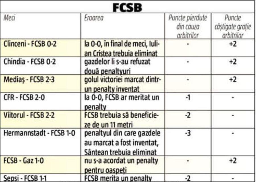 TOTAL: Bucureștenii sunt pe zero. *Și FCSB a avut meciuri în care erorile, fie n-au contat în economia rezultatului, fie au fost făcute de ambele părți, cazul derby-ului cu Dinamo, din turul sezonului regulat.