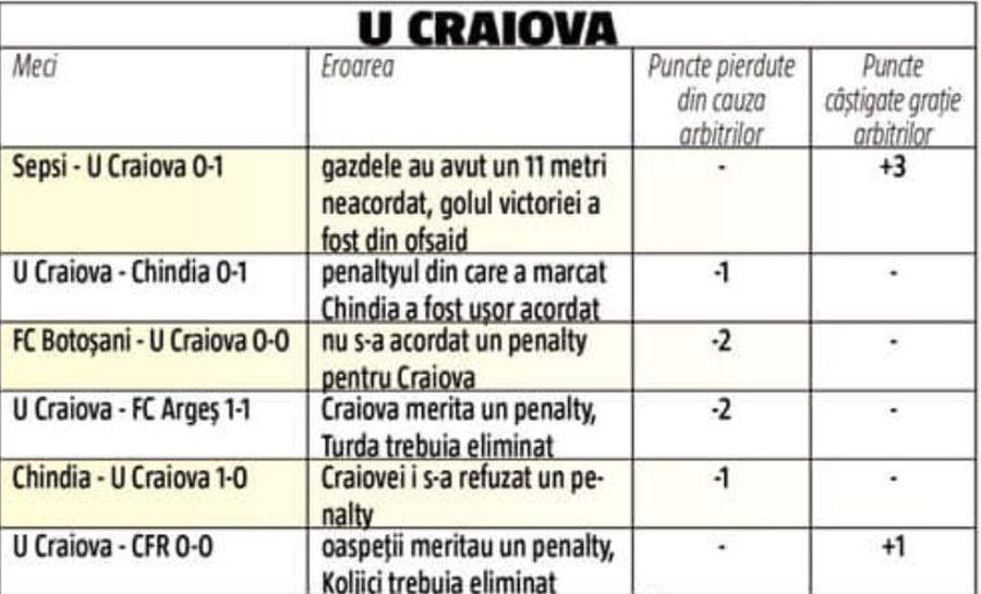 TOTAL: Oltenii au pierdut două puncte. *În meciurile cu Hermannstadt și UTA, ambele în deplasare, au existat erori anti-Craiova, însă alb-albaștrii s-au impus.