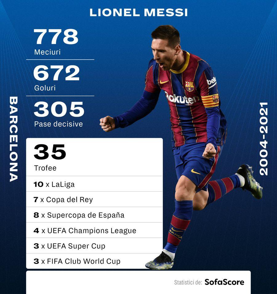 Messi, dărâmat după anunțul celor de la Barcelona! Cum i-au transmis vestea