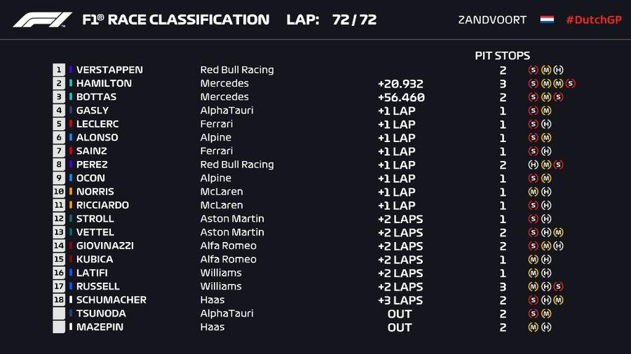 Marele Premiu al Olandei » Max Verstappen a câștigat pe circuitul de casă