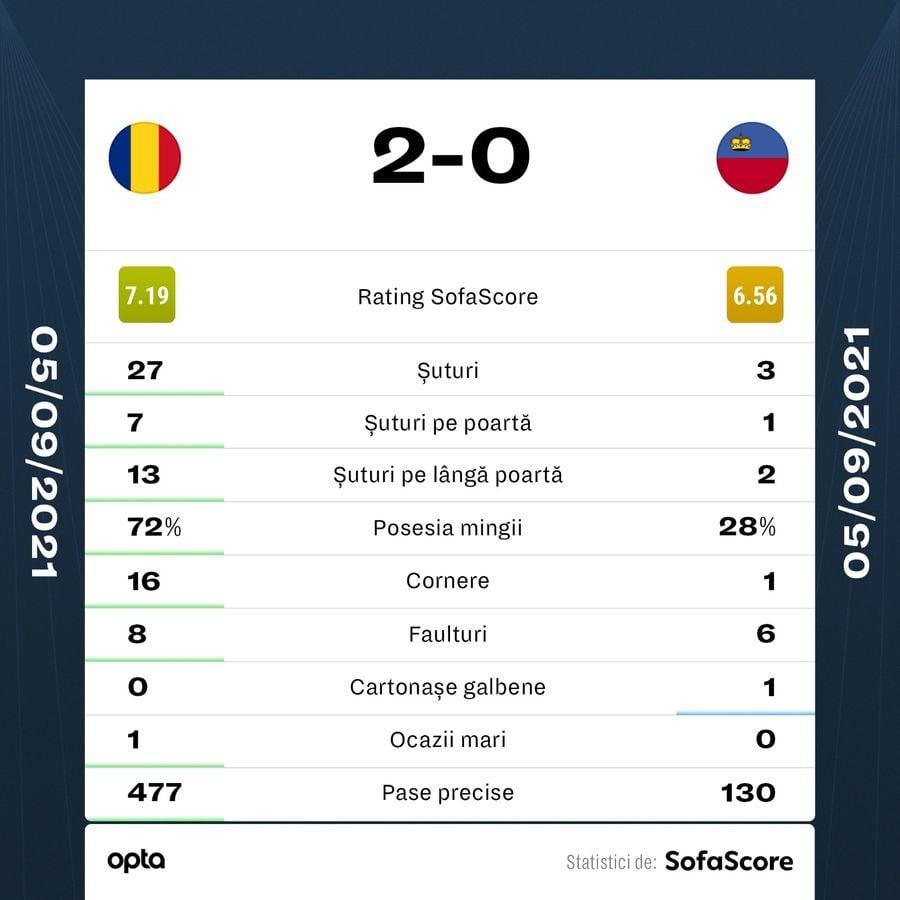 """România - Liechtenstein2-0 » """"Tricolorii"""" urcă pe locul 3 în grupa J"""