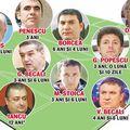 Mititelu nu doar că nu e primul personaj important care a activat în fotbalul românesc și care va ajunge în spatele gratiilor, în urma unor decizii ale instanței, dar el completează o listă impresionantă