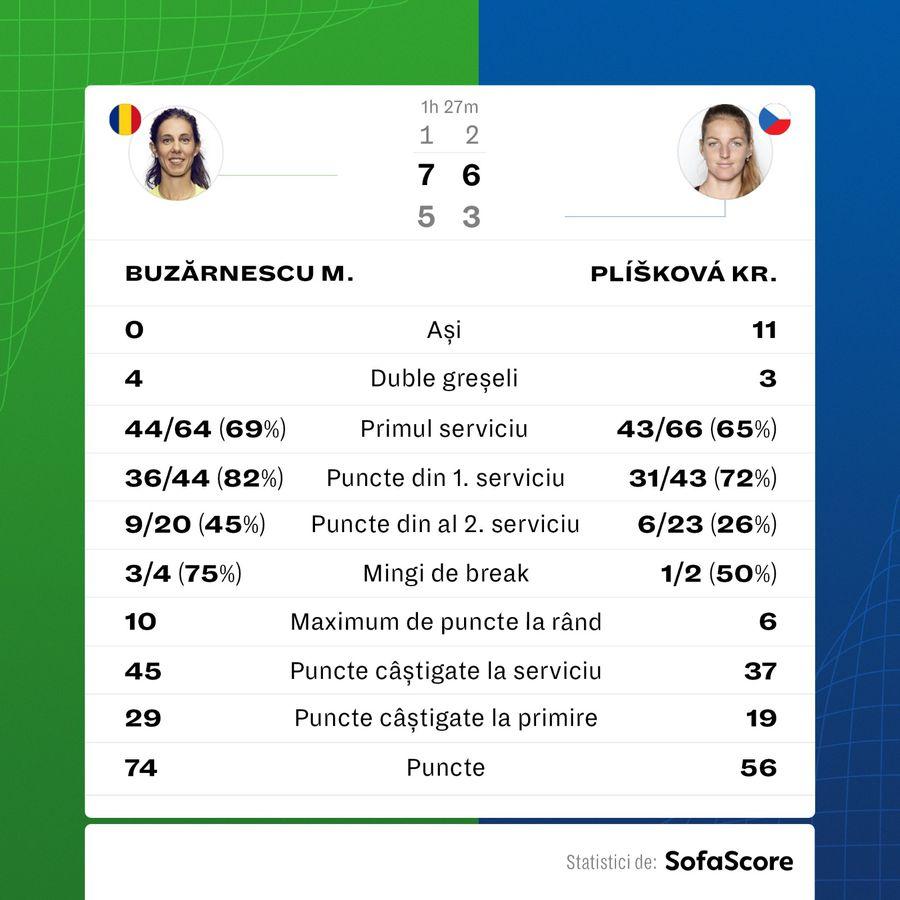 Mihaela Buzărnescu, în semifinale la Winners Open! Victorie în fața Kristynei Pliskova