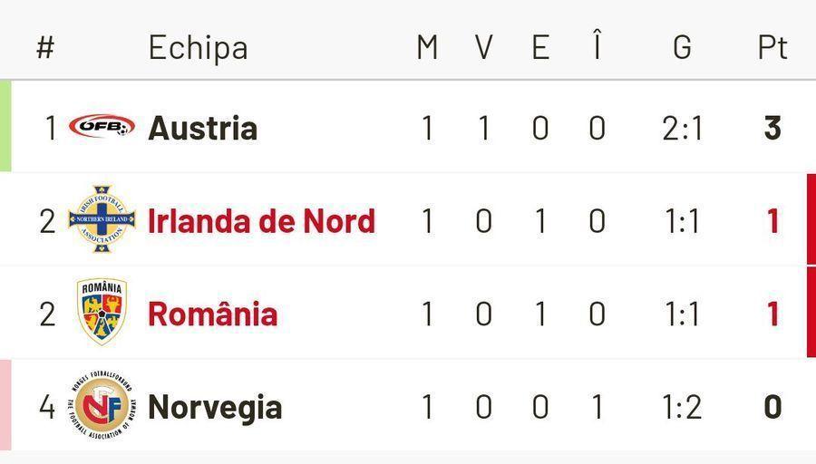 "AUSTRIA - ROMÂNIA. FOTO + VIDEO Echipa GSP a asistat la antrenamentul oficial al ""tricolorilor"""