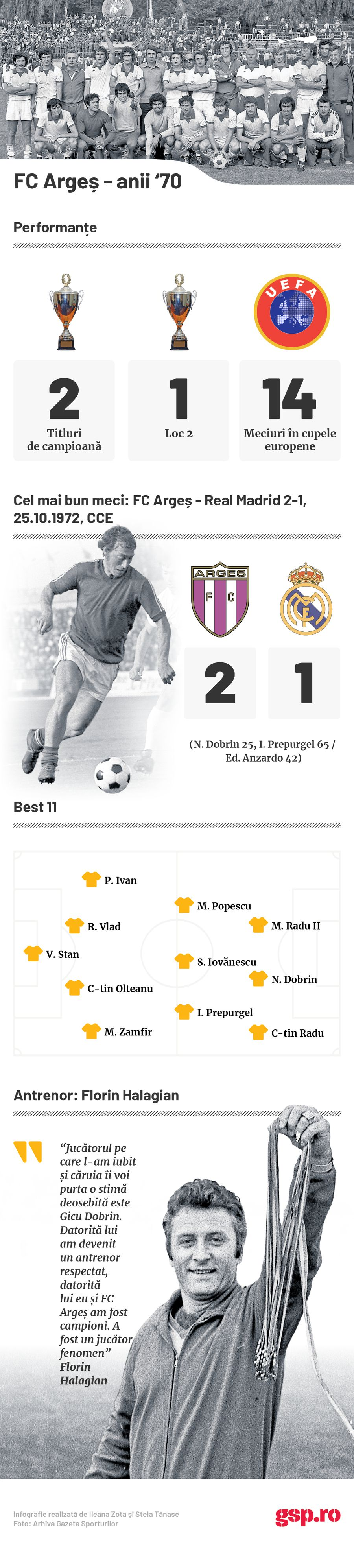 infographic FC Arges 70s