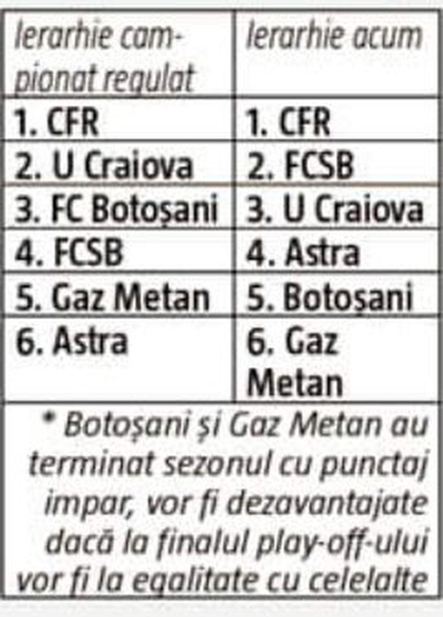 ANALIZĂ GSP. Play-off la play-off în Liga 1: pentru 4 e miză, pentru două e mimă!
