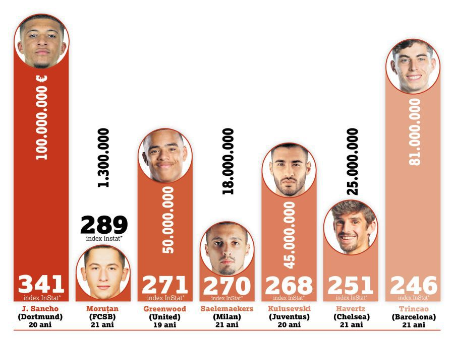 Moruțan a urcat la același nivel cu cei mai buni pasatori din istoria lui FCSB!