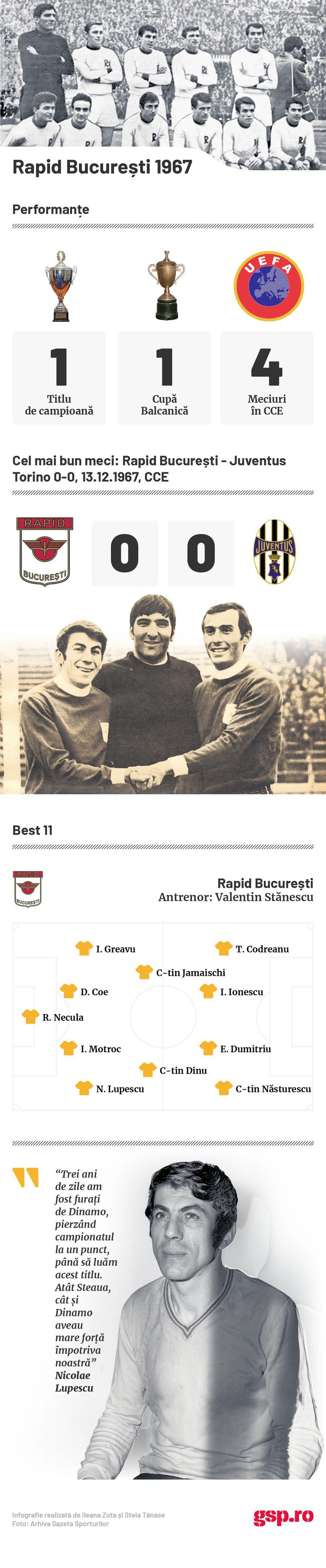 infografie Rapid 1967