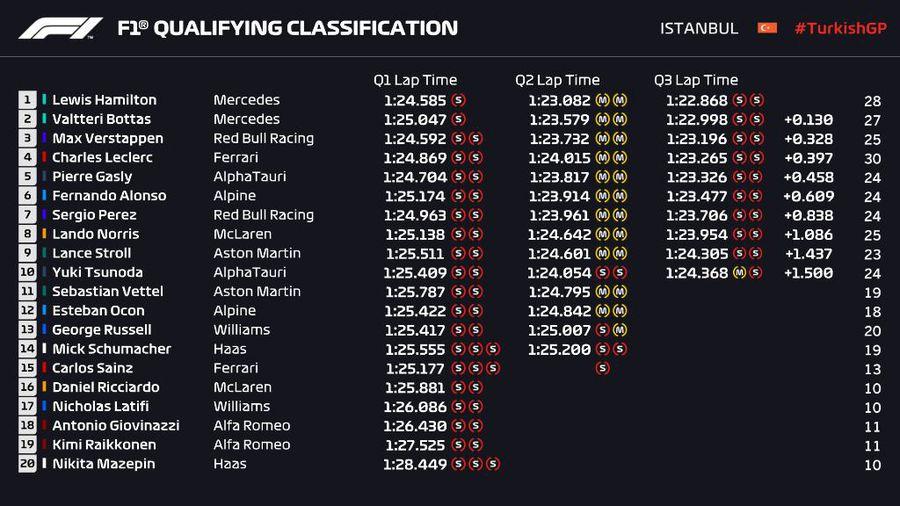 Lewis Hamilton, cel mai rapid în calificările Marelui Premiu al Turciei! Dar nu va pleca primul