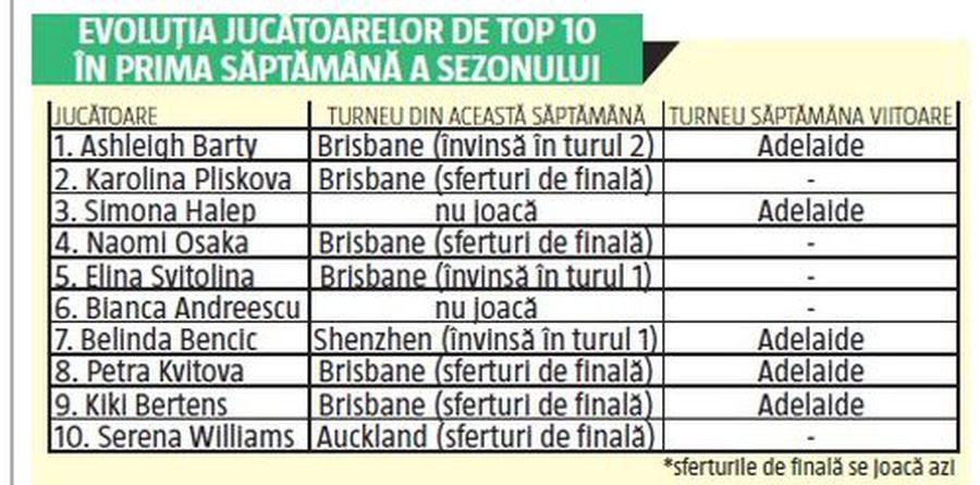 Simona Halep și Bianca Andreescu, singurele din TOP 10 WTA care n-au jucat încă în 2020 » Motivul pentru care au luat această decizie