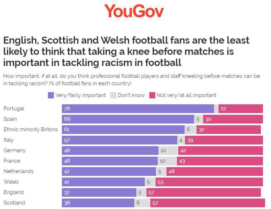Sondaj printre europeni: ce țări nu susțin campania de a îngenunchea împotriva rasismului + Rezultatele de pe GSP.ro