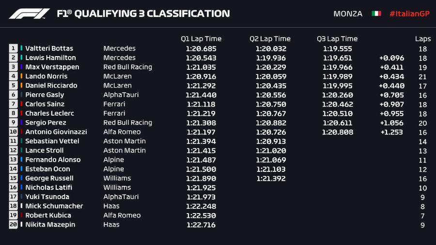 Valtteri Bottas, cel mai rapid în calificările de la Monza » Cum arată grila de start pentru cursa Sprint