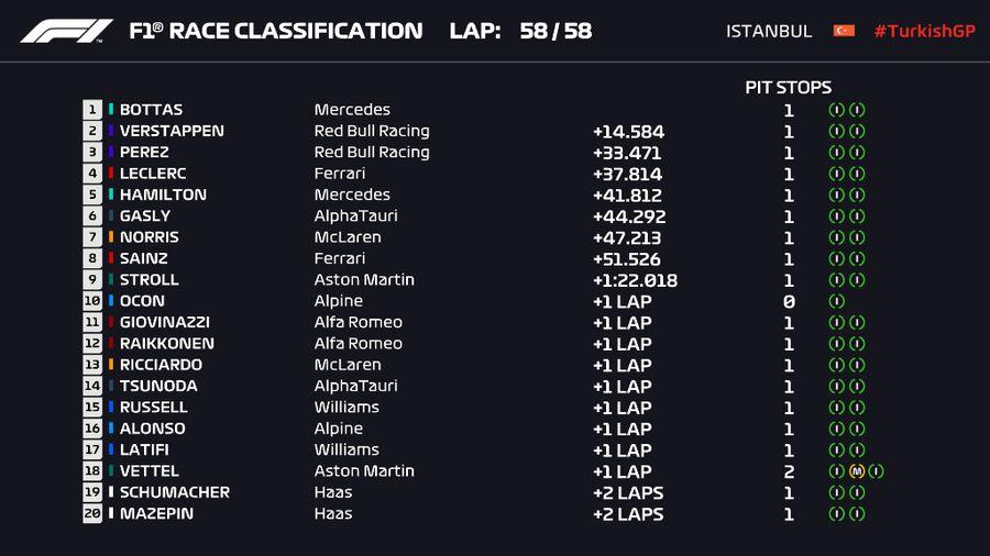 Valtteri Bottas obține prima victorie a sezonului în Marele Premiu al Turciei! Verstappen redevine lider general