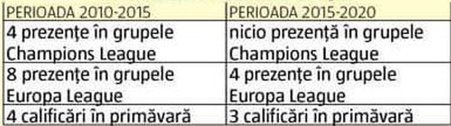 DEZBATERE GSP. Liga 1 între 14 și 18 echipe » PRO și CONTRA schimbării sistemului: concluziile după 5 ani cu play-off