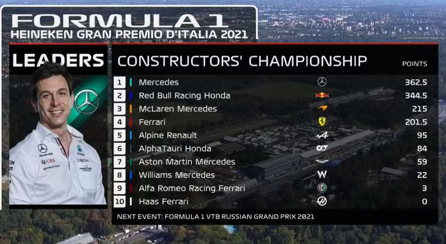 FORMULA 1. Accident major la Monza, între Max Verstappen și Lewis Hamilton! Daniel Ricciardo a profitat și a obținut prima victorie a sezonului