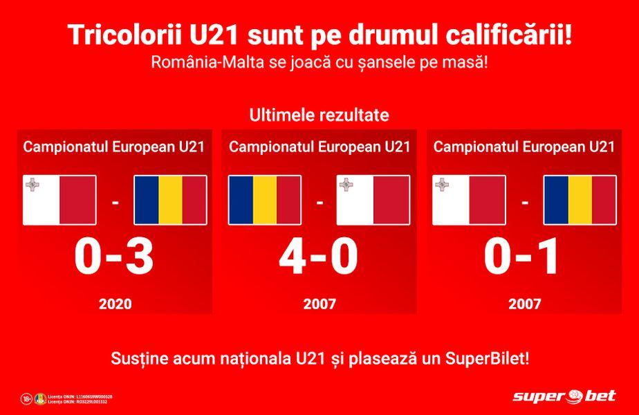 România U 21 - Malta U 21