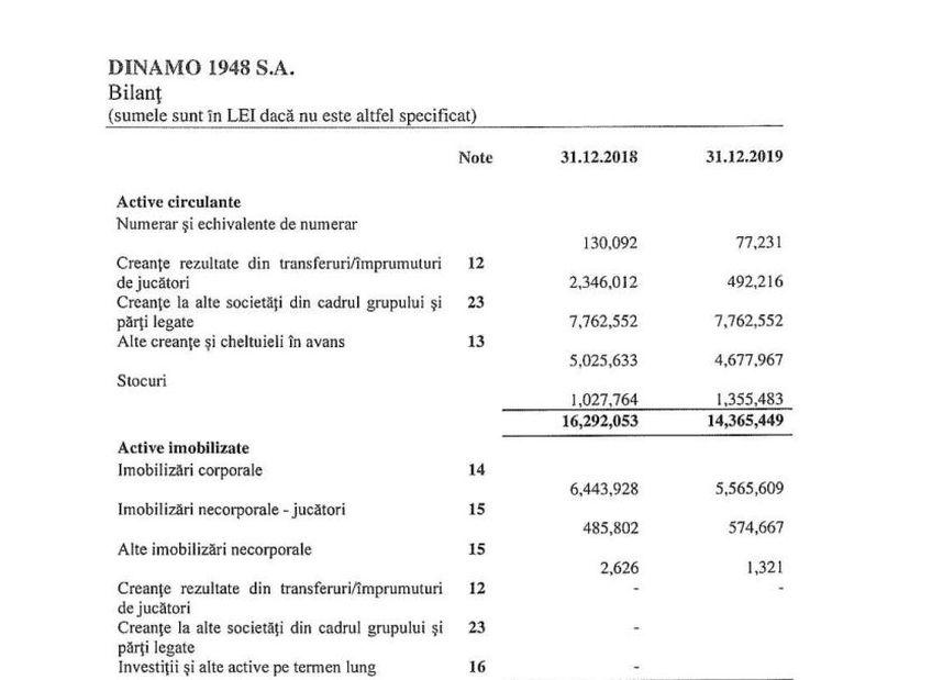 Dinamo a publicat bilanțul financiar pe 2019