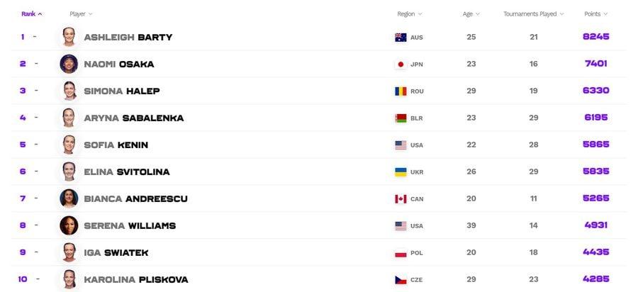 Cum arată clasamentul WTA după Roland Garros! Urcare spectaculoasă pentru Sorana Cîrstea + luptă strânsă pentru Halep