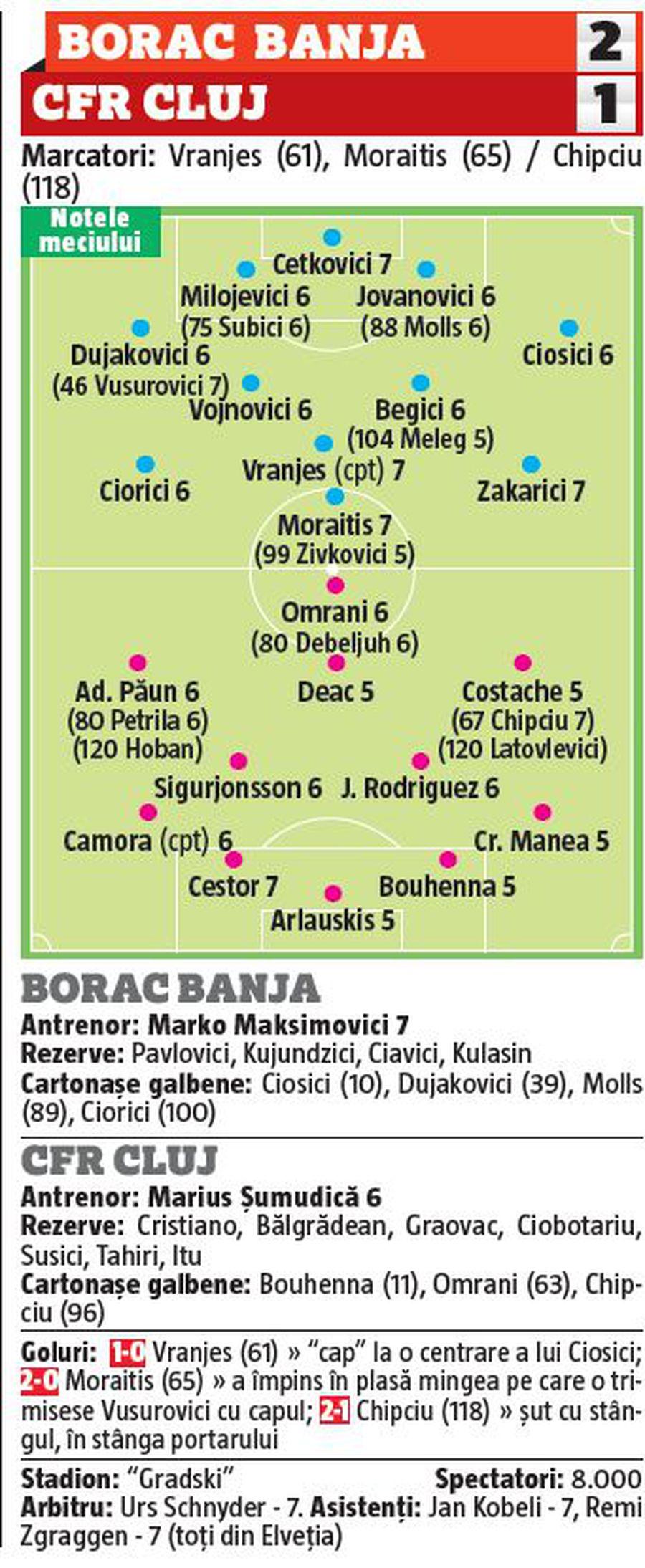 5 jucători de la CFR Cluj au fost cei mai slabi de pe teren