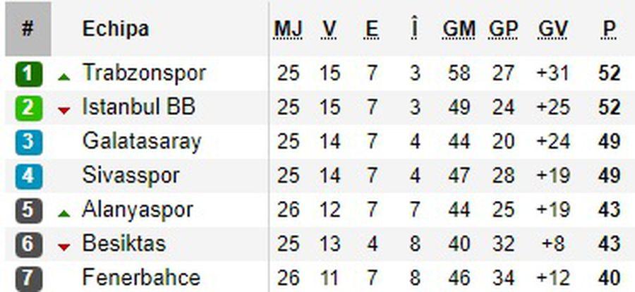 Ce situație în Turcia! Ar putea fi ultima etapă, iar primele clasate joacă între ele, iar Galata, cu Beșiktaș!