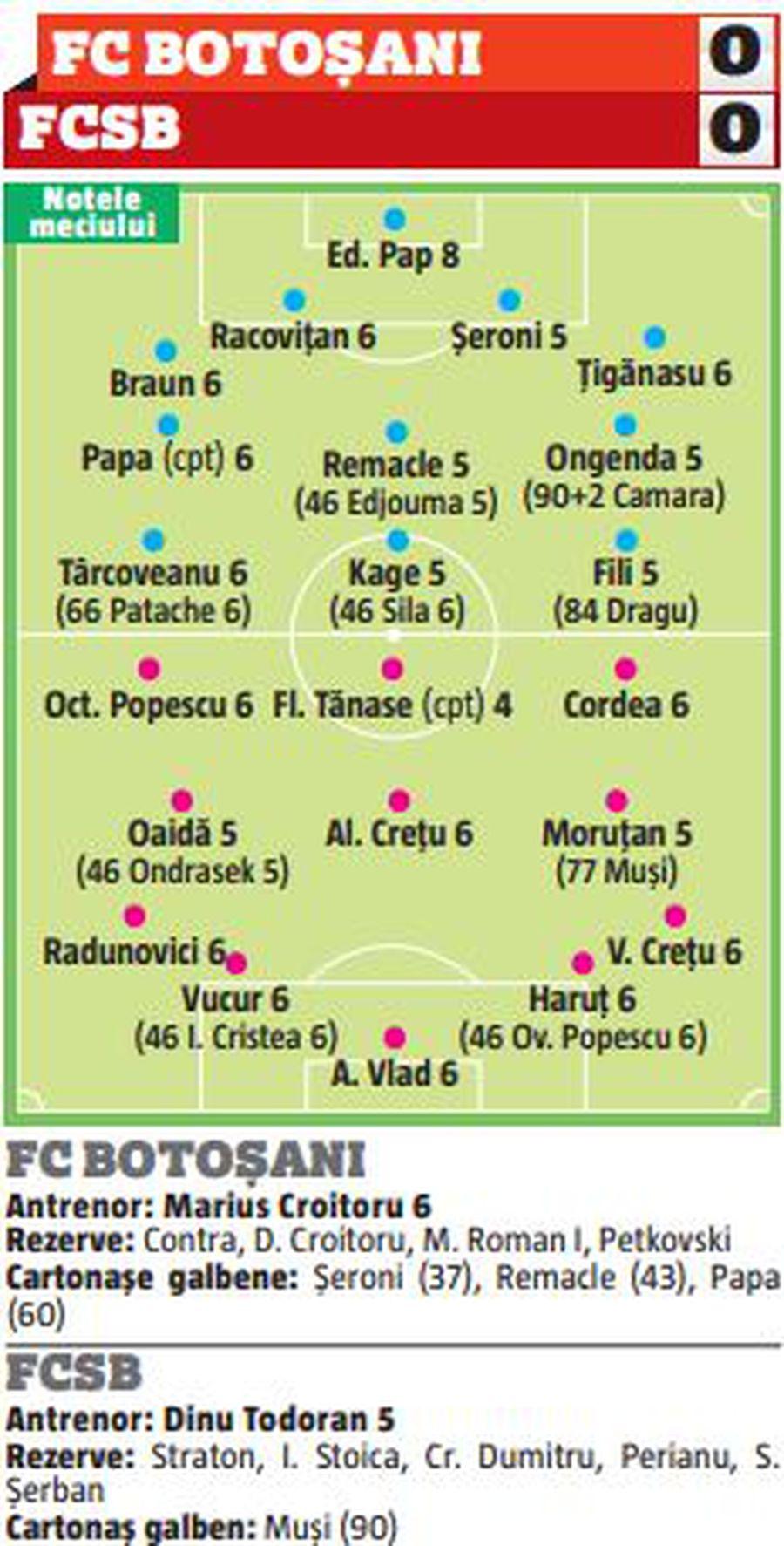 """""""Cel mai bun"""" pentru Gigi Becali, cel mai slab de pe teren! Toate notele după meciul de la Botoșani"""