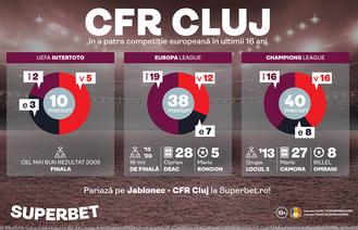 """Conference League, a patra oprire europeană a """"trenului"""" CFR! Bornele ultimilor 16 ani"""