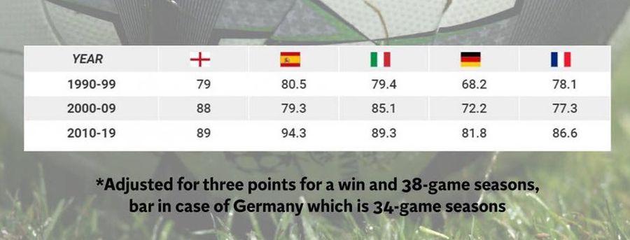 Cu câte puncte s-au câștigat campionatele mari în ultimele trei decenii