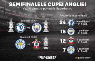 SuperSemifinalele Cupei Angliei în direct la Superbet.ro! Faci istorie cu SuperBiletele tale?