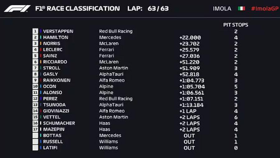 Max Verstappen l-a învins pe Hamilton la Imola » Cum arată clasamentul general