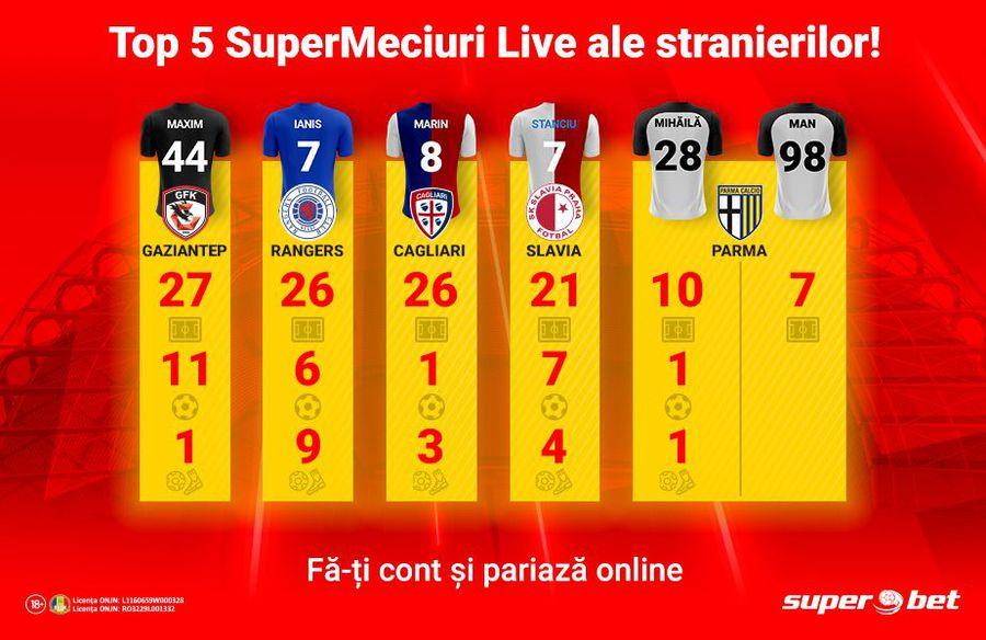 Top 5 meciuri cu stranieri titulari pe care să le vezi și pariezi la Superbet.ro!