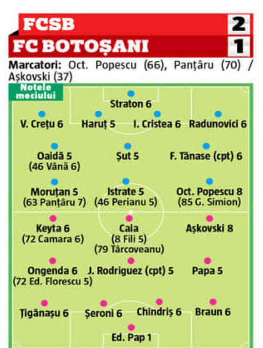FCSB - FC Botoșani 2-1. Tavi Popescu, cea mai mare notă a partidei. 6 jucători de la FCSB au luat 5 + cine a luat 1