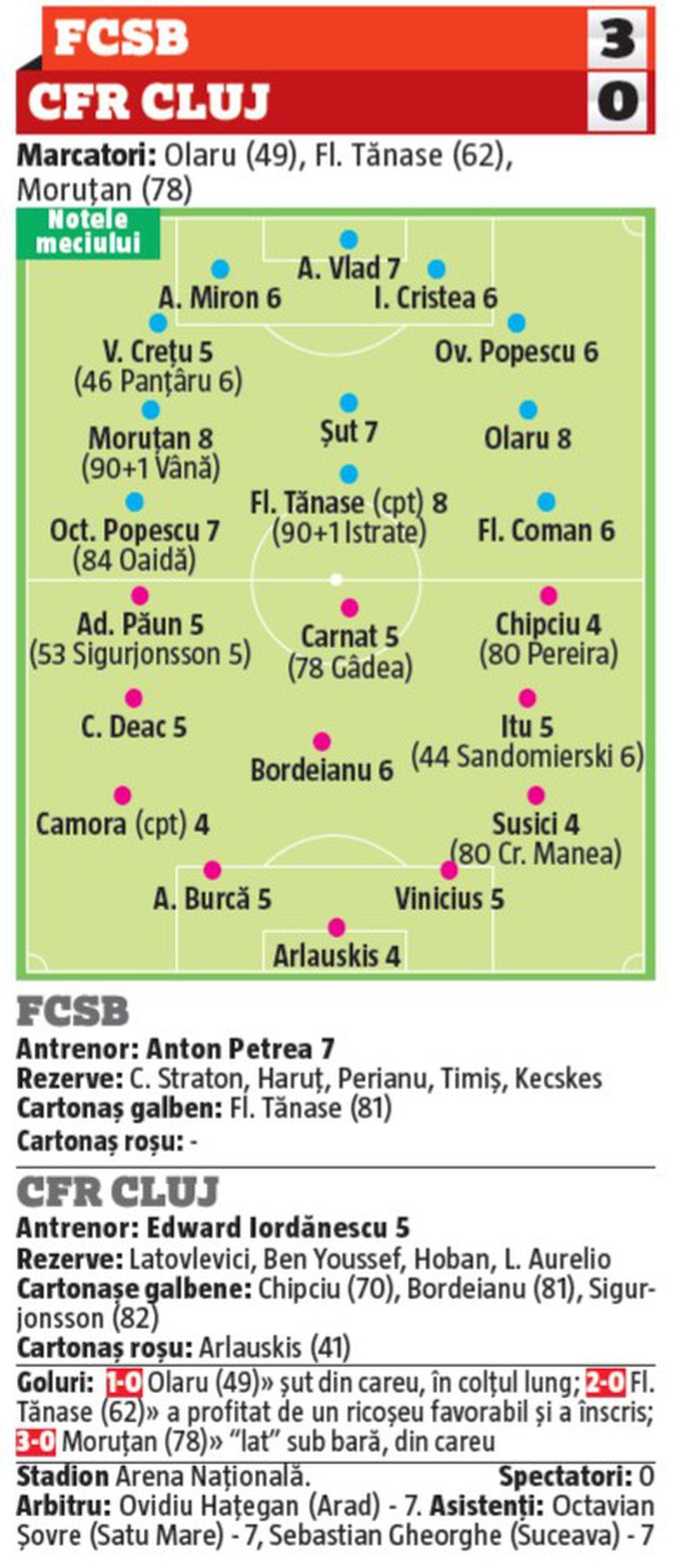NOTE GSP: 4 jucători de la CFR Cluj, cei mai slabi în derby! Cine a impresionat de la FCSB + cine a dezamăgit