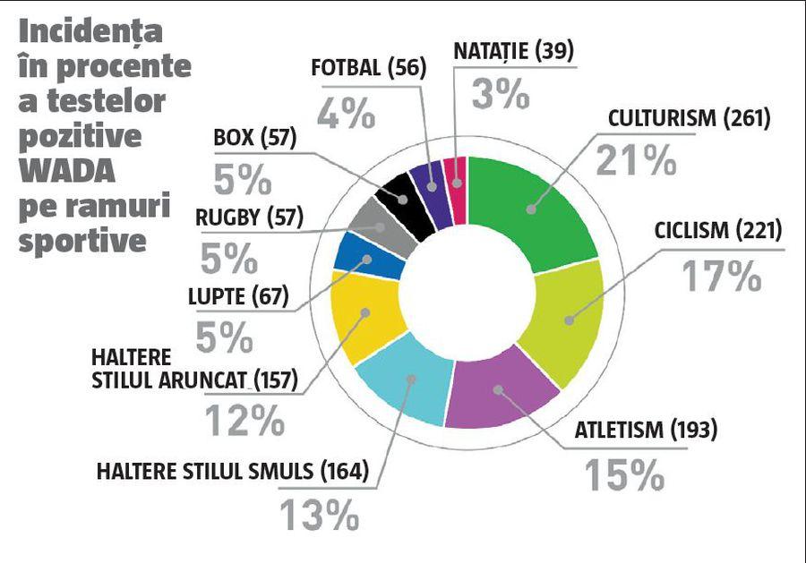 Dopingul la români, acest bolid patriotic » Cifre oficiale: care sunt cele mai afectate sporturi de dopaj