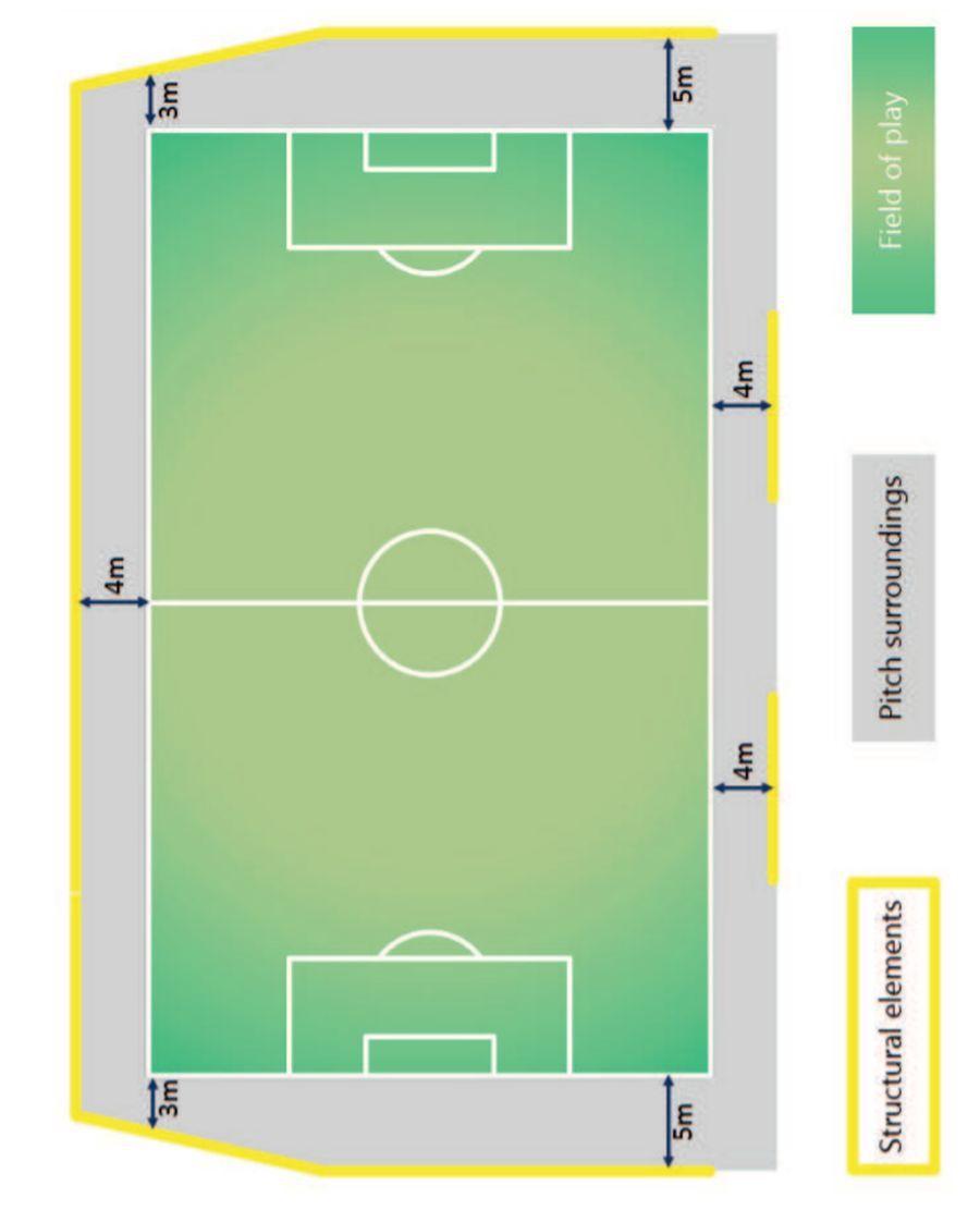Schema unui teren, imagine din regulamentul UEFA în privința infrastructurii