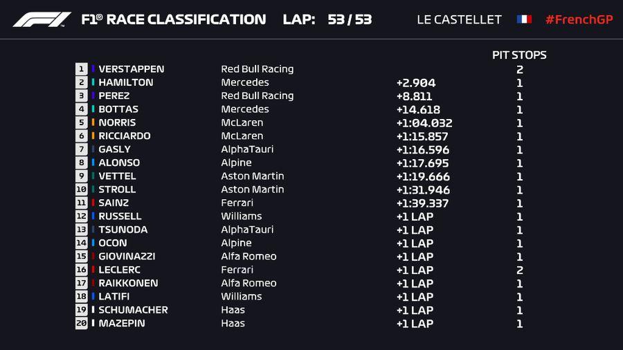 Max Verstappen a câștigat Marele Premiu al Franței! Lewis Hamilton, depășit în penultimul tur
