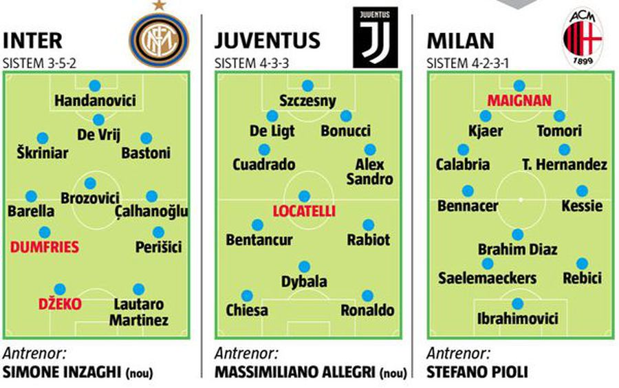 O cursă echilibrată » Analiza înaintea startului de campionat din Serie A
