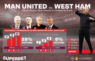 Moyes încă așteaptă revanșa! Man United – West Ham e diseară, în Cupa Ligii