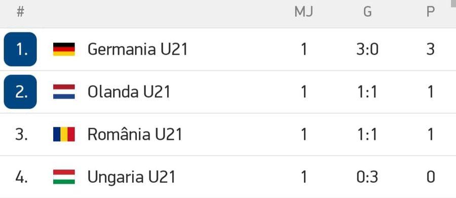"""4 """"tricolori"""" cu prestații solide în fața Olandei U21 + Cei doi care au dezamăgit"""