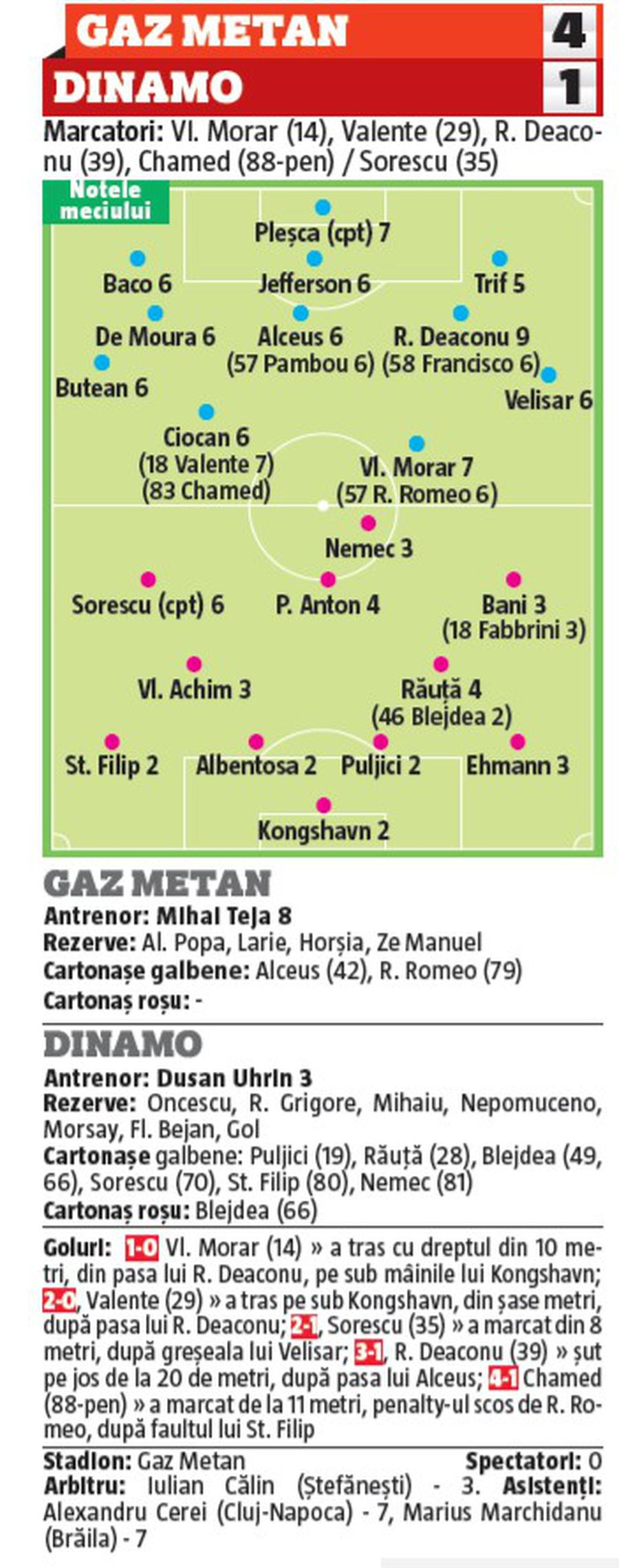 NOTE GSP: 5 jucători de la Dinamo s-au făcut de râs cu Gaz Metan! Ce notă a luat Uhrin și cine a fost omul meciului