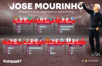 """Cucerește Mourinho și Roma? Vezi istoria """"Specialului"""" în derby-urile marilor orașe europene"""