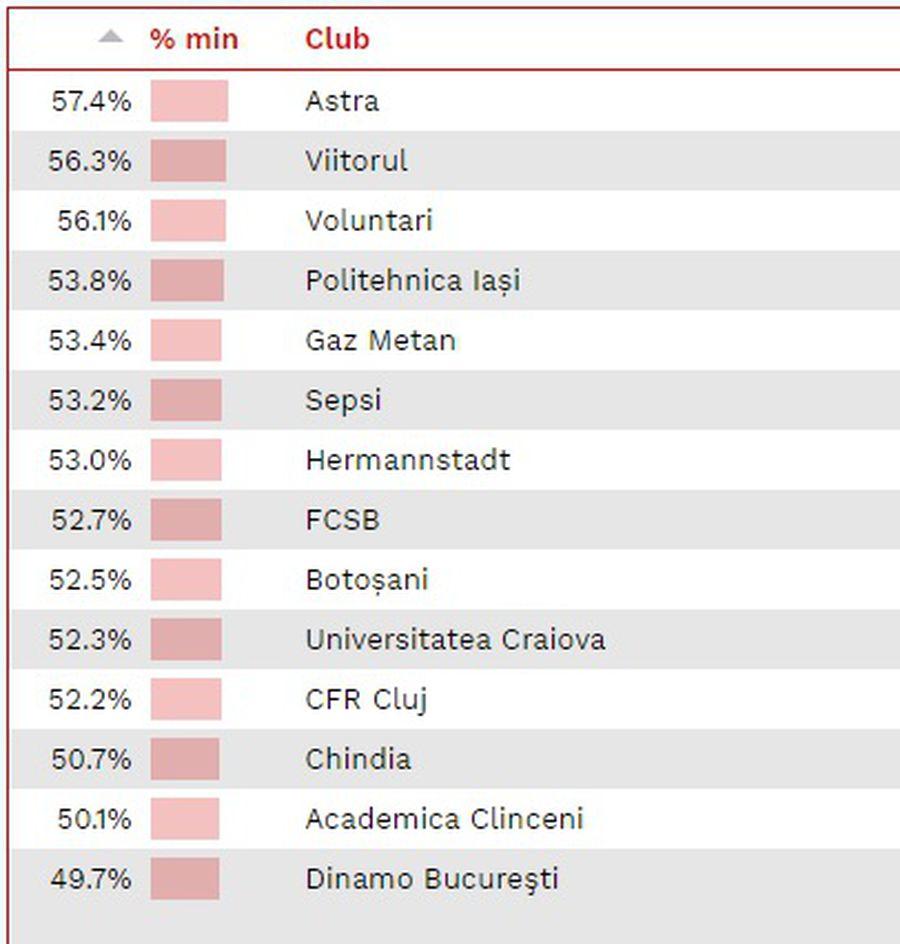 """Statistică îngrijorătoarea pentru Dinamo! În meciurile """"câinilor"""" se joacă cel mai puțin fotbal"""