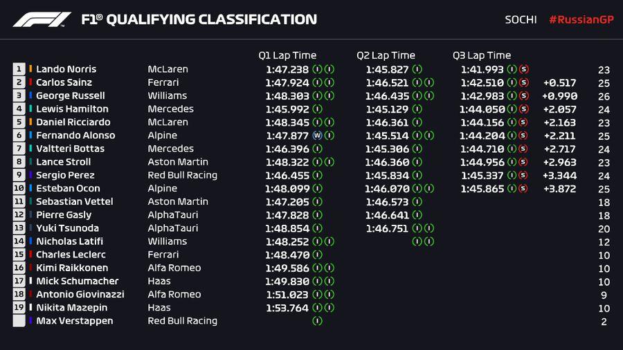 Lando Norris a obținut primul pole-position din carieră la Sochi! Prezențe surprinzătoare în primele două linii