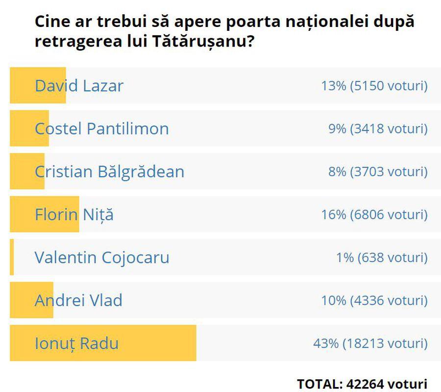 Fanii au ales! Pe cine văd noul titular din poarta naționalei, după retragerea lui Tătărușanu