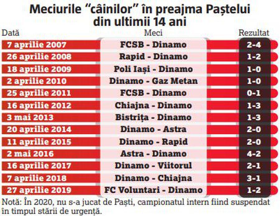 Dinamo, meciuri cruciale pentru salvare în perioada Paștelui